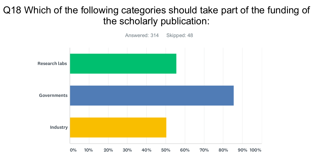 A brief analysis of Opscidia's survey on scientific publishing